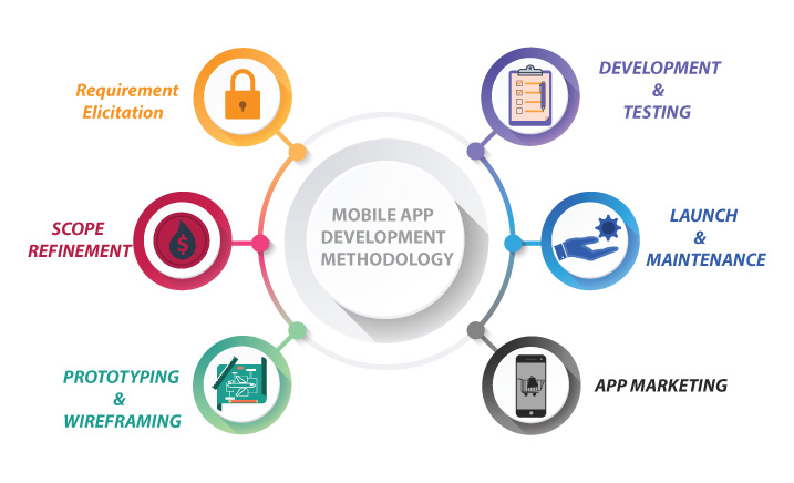 Mobile app development methodology