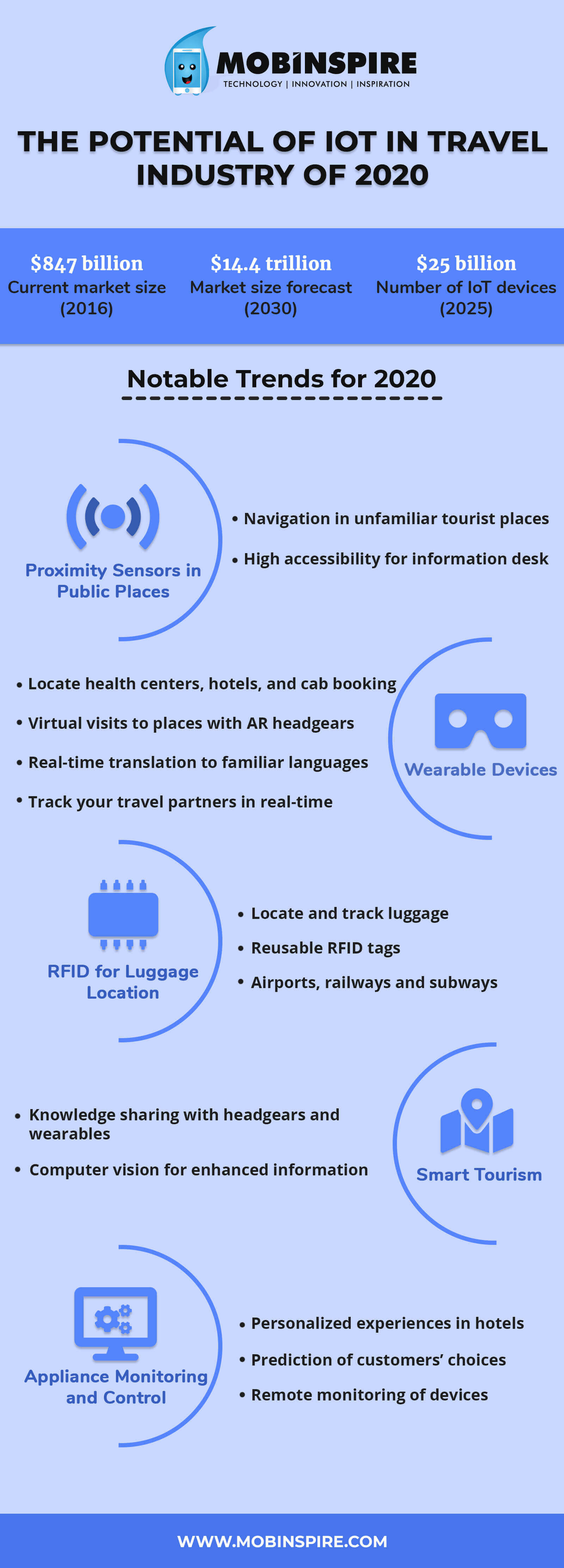 IoT in Travel Industry